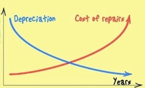 Car deprecation graph