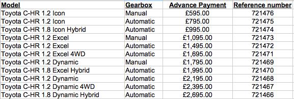 Toyota C-HR full Pricing